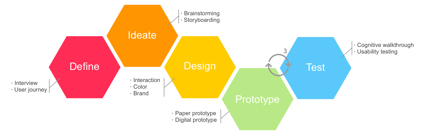 the design process from define, to ideate, prototype, test, and design colors and branding
