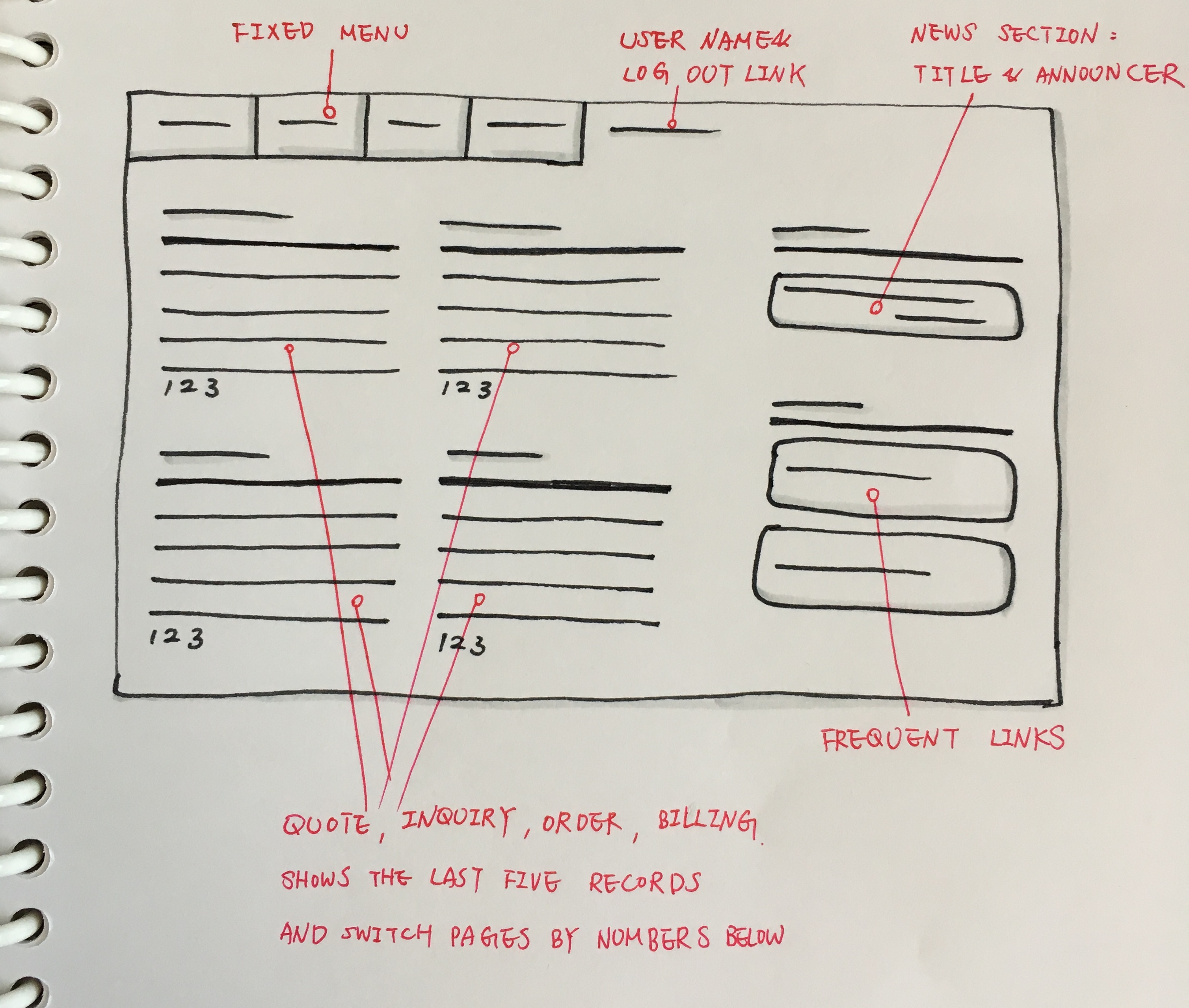 the sketch of the dashboard